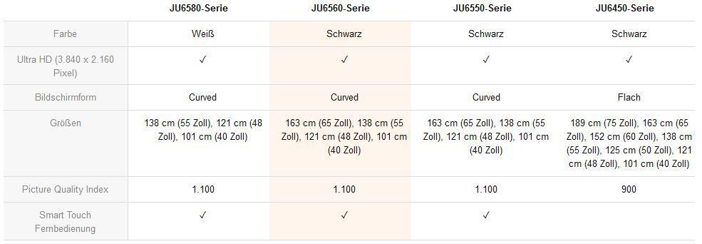 Samsung UE55JU6550   55Zoll UHD curved Smart TV mit triple Tuner (DVB T2) für 999€