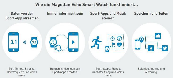 Magellan Echo Smartwatch1 Magellan Echo   Bluetooth Smart & Sportuhr mit Brustgurt für nur 44€