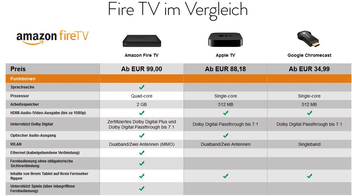 Amazon Fire TV1 Die beste Streaming Box