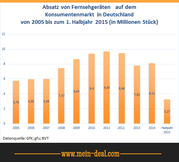 Absatz von Fernsehgeräten in Deutschland1 Der TV Ratgeber   worauf sollte man beim TV Kauf achten (von Full HD bis UHD)
