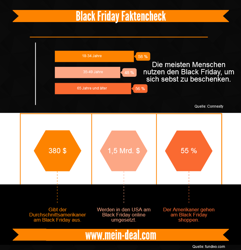 Black Friday Infografik 2 Black Friday   Auf die Plätze, fertig, los! – Deutsche Online Händler startklar