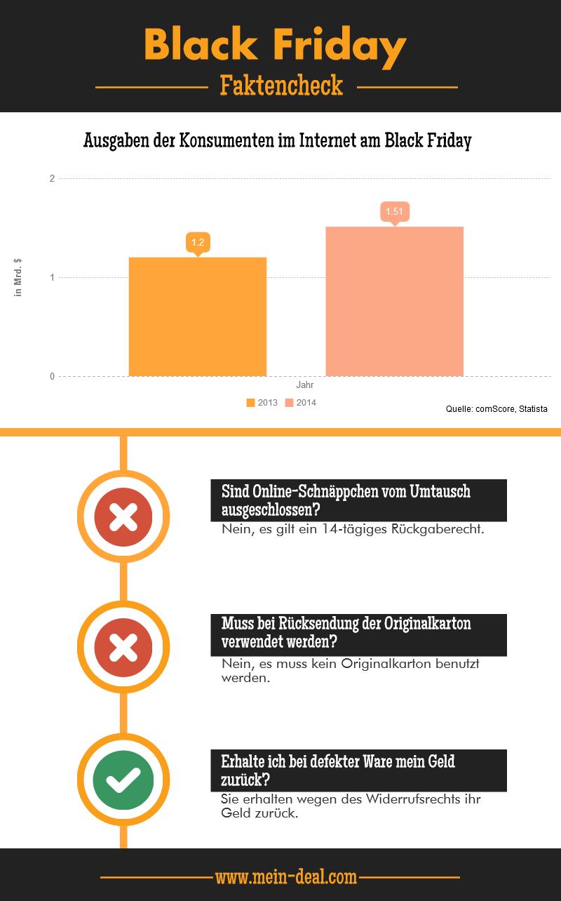 Black Friday Infografik Black Friday   Auf die Plätze, fertig, los! – Deutsche Online Händler startklar