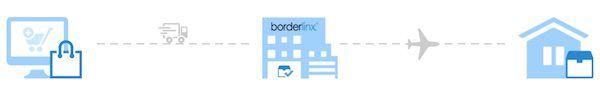 borderlinx2 Ratgeber: In USA, Hong Kong & UK bestellen mit Borderlinx nach Deutschland liefern lassen
