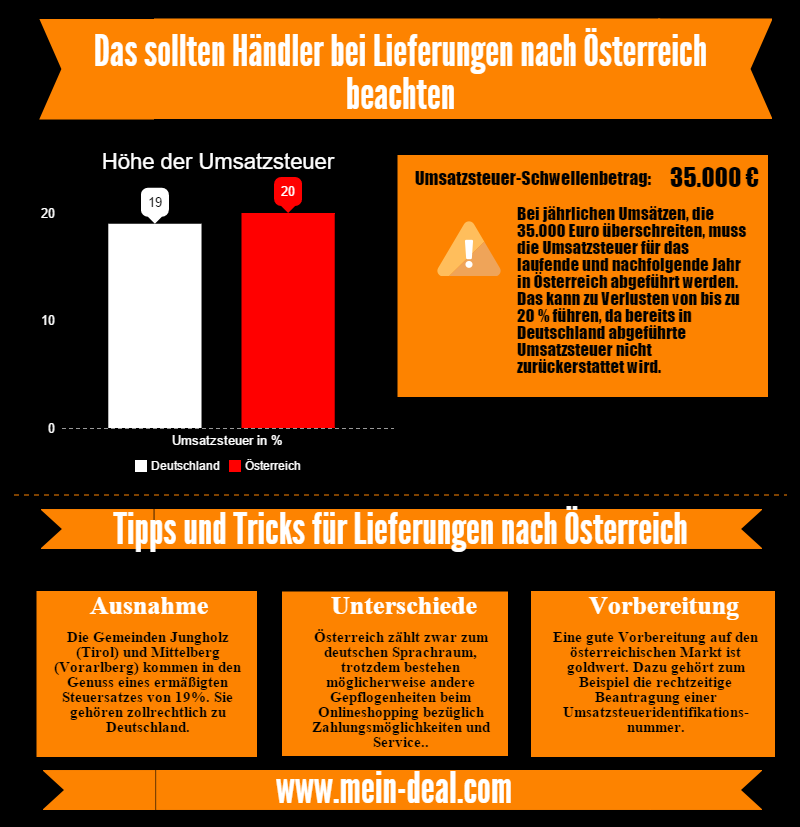 onlinehandel nach osterreich Ratgeber: Mit D A Packs auch in Österreich bestellen und nach Deutschland liefern