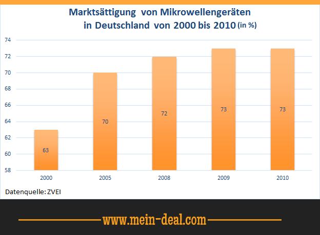 Marktsättigung von Mikrowellengeräte Mikrowellen im Test für unter 600 Euro