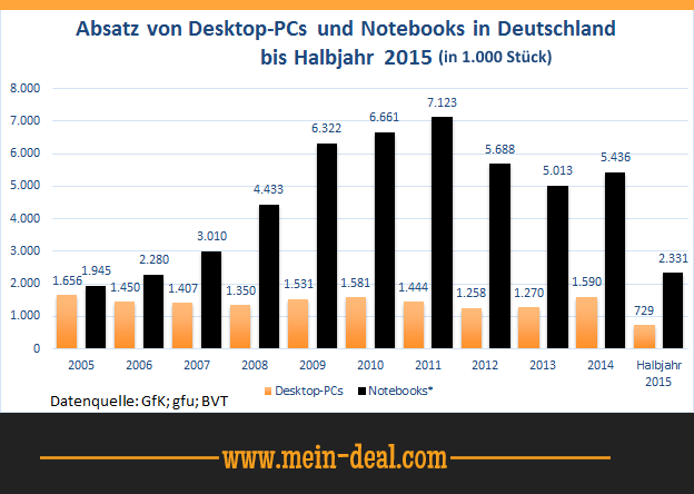 Absatz von Desktop PCs und Notebooks Die beste externe Desktop Festplatte