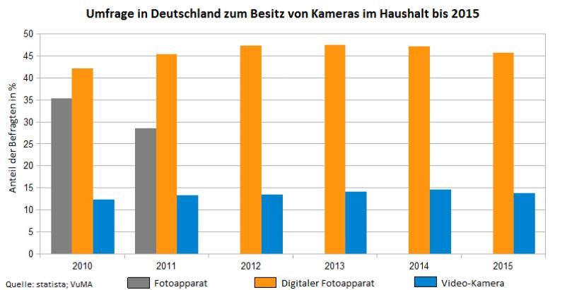 Umfrage in Deutschland zum Besitz von Kameras im Haushalt bis 2015 Die beste spiegellose Kamera für Anfänger