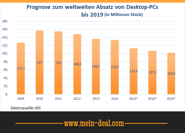 Weltweiter Absatz von Desktop PCs Die beste externe Desktop Festplatte