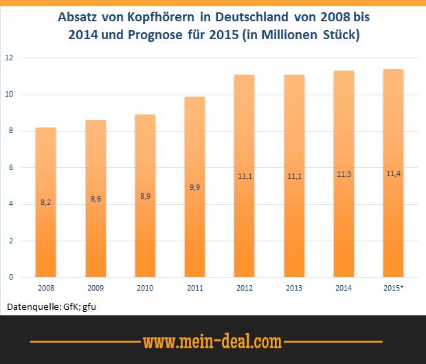 Absatz von Kopfhörern in Deutschland Ratgeber: Welche Kopfhörer sollte ich kaufen?