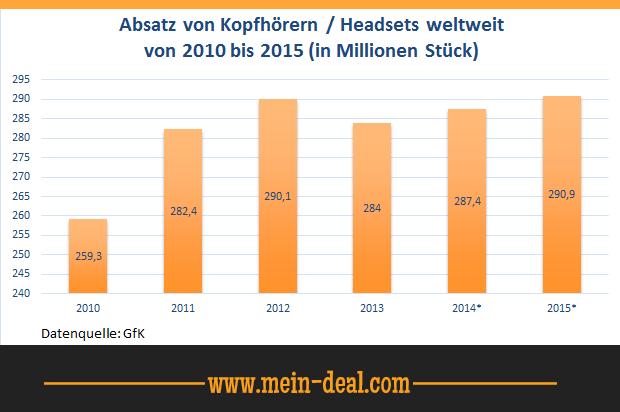 Absatz von Kopfhörern weltweit Ratgeber: Welche Kopfhörer sollte ich kaufen?