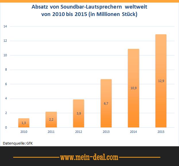 Absatz von Soundbars weltweit Soundbar Ratgeber   die beste Soundbar für jeden Geldbeutel