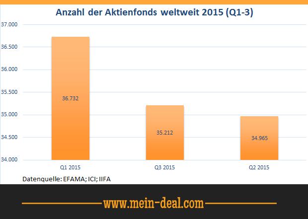 Aktienfonds weltweit Cashboard   50€ Startguthaben + 50€ Amazon Gutschein für die gratis Eröffnung + 2% Zinsen