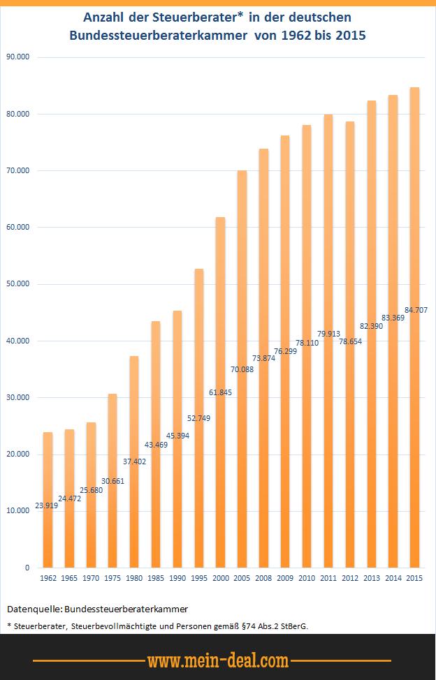 WISO Steuer Sparbuch 2015 (Steuerjahr 2014) für 19,99€   Update!