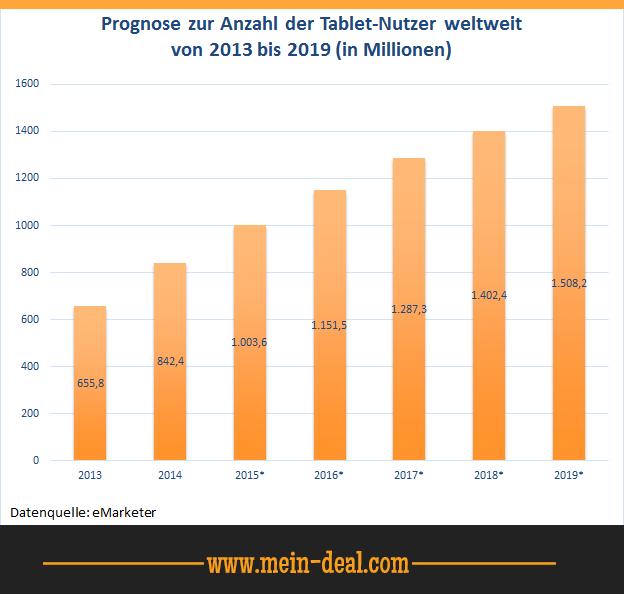 Anzahl der Tablet Nutzer weltweit Kauf Ratgeber   10 Zoll Windows Tablet   Was muss man beim Kauf beachten