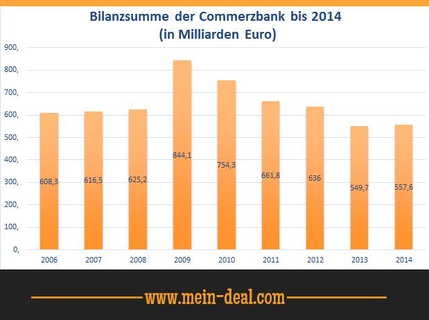 Statistik der Commerzbank über deren Bilanzsummen in den Jahren 2006 bis 2014 in Milliarden Euro