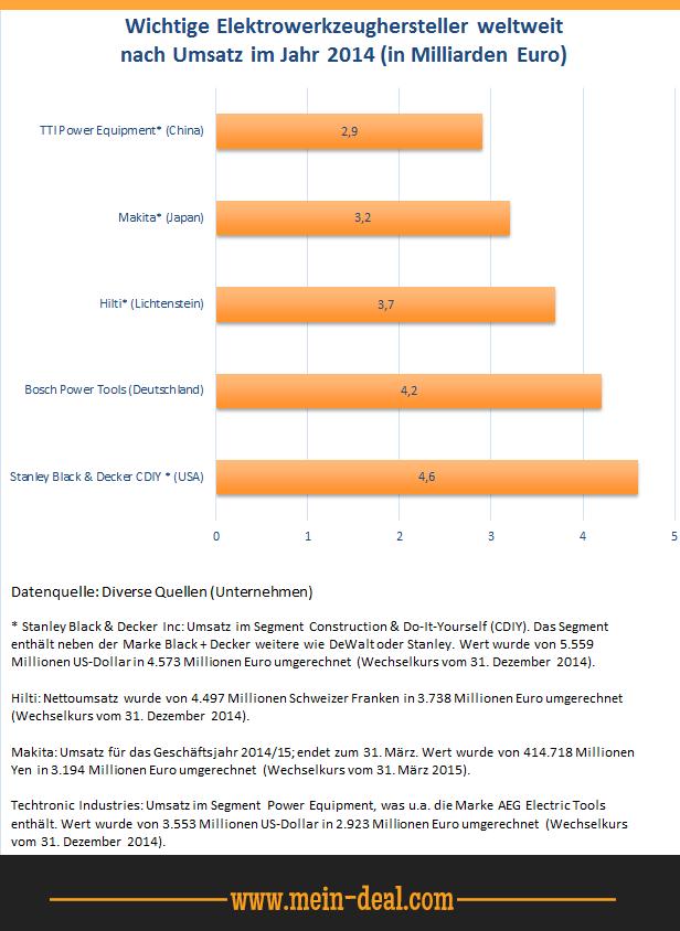 Elektrowerkzeugindustrie Umsatz ausgewählter Hersteller weltweit Welcher Akkuschrauber ist der beste?   Akkuschrauber Test