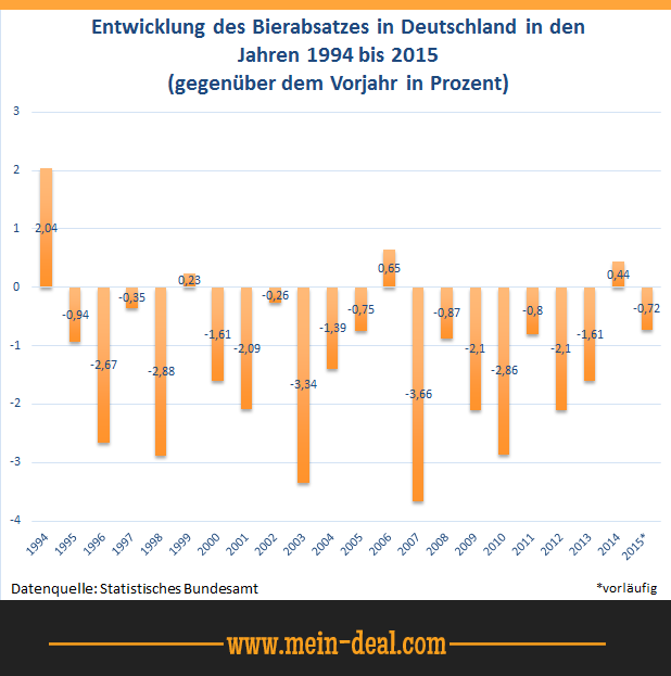 Entwicklung des Bierabsatzes in Deutschland Ratgeber   Die beste Bierzapfanlage für den Heimgebrauch