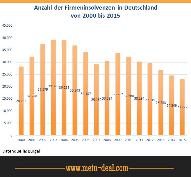 Firmeninsolvenzen in Deutschland Getmobile meldet Insolvenz an   was ihr ab jetzt beachten solltet