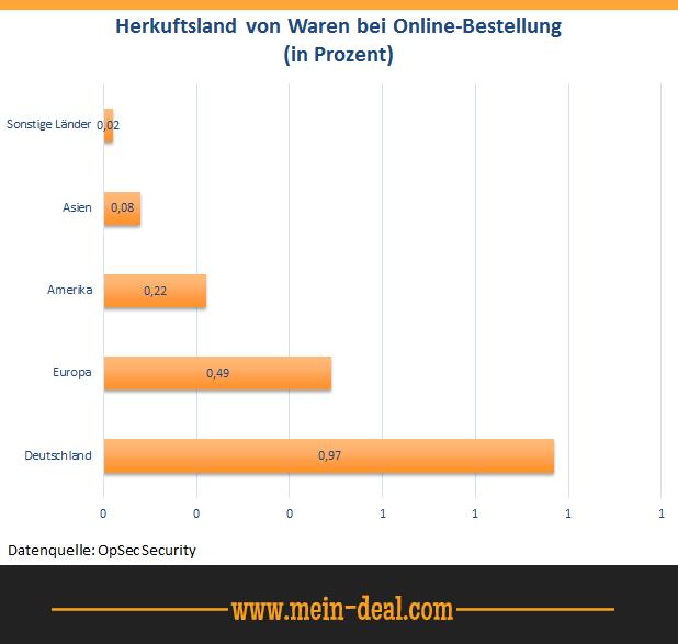 Herkuftsland von Waren bei Online Bestellung Ratgeber: In USA, Hong Kong & UK bestellen mit Borderlinx nach Deutschland liefern lassen