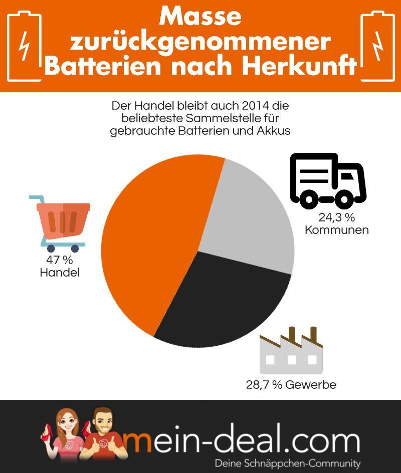 Infografik Batterien Ratgeber: Die besten wiederaufladbaren AA Batterien