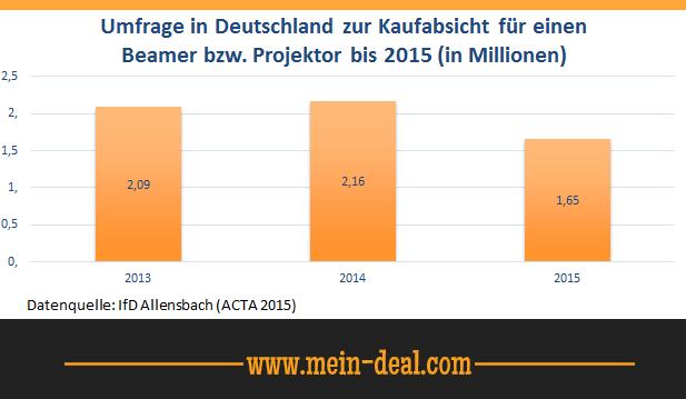 Umfrage in Deutschland zur Kaufabsicht für einen Beamer von 2013 bis 2015 in Millionen.