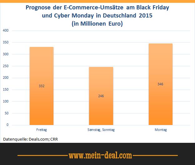 Prognose Umsätze am Black Friday und Cyber Monday Black Friday   Auf die Plätze, fertig, los! – Deutsche Online Händler startklar