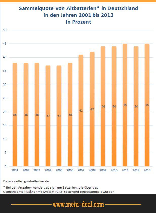 Sammelquote Altbatterien in Deutschland Ratgeber: Die besten wiederaufladbaren AA Batterien