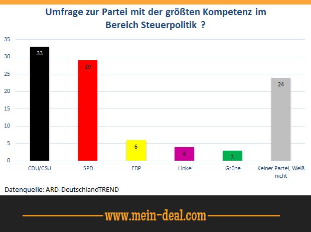 """Umfrage im Bereich Steuerpolitik Gratis! """"Das Schwarzbuch"""" Bund der Steuerzahler 2015 Steuergeld Verschwendung"""