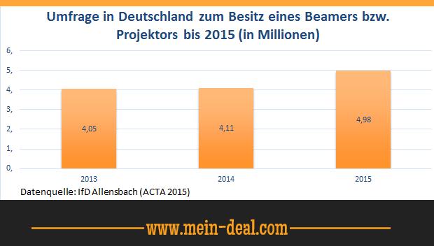 Umfrage in Deutschland zum Besitz eines Beamers von 2013 bis 2015 in Millionen.