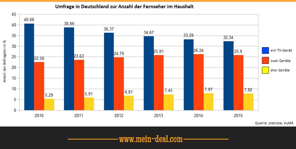 Umfrage in Deutschland zur Anzahl der Fernseher im Haushalt Der TV Ratgeber   worauf sollte man beim TV Kauf achten (von Full HD bis UHD)