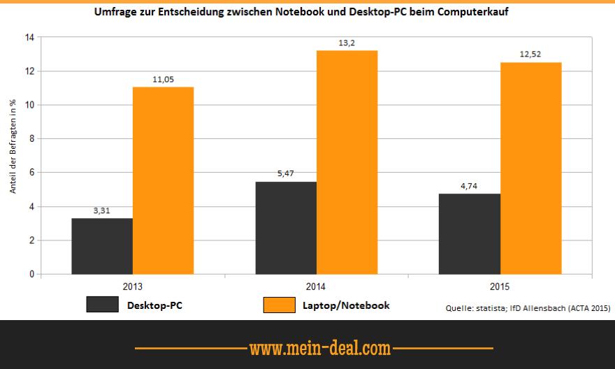 Umfrage zur Entscheidung zwischen Notebook und Desktop PC beim Computerkauf Den richtigen Laptop finden