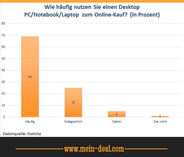 Umfrage zur Laptop Nutzung für den Online Einkauf Den richtigen Laptop finden