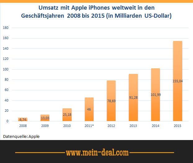 Umsatz mit Apple iPhones weltweit Kauf Ratgeber: iPhone 6+ (Plus) oder iPhone 6S (Plus)
