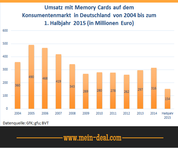 Umsatz mit Memory Cards in Deutschland Die beste microSD Karte   64 GB Samsung EVO Plus