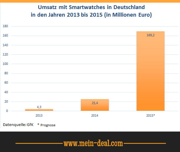 Umsatz mit Smartwatches in Deutschland Smartwatch Vergleich