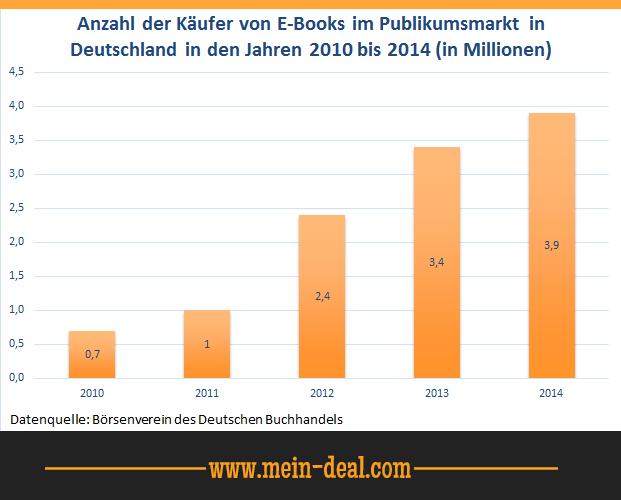Verkäufe von E Books in Deutschland Der beste E Book Reader   Amazon Kindle Paperwhite