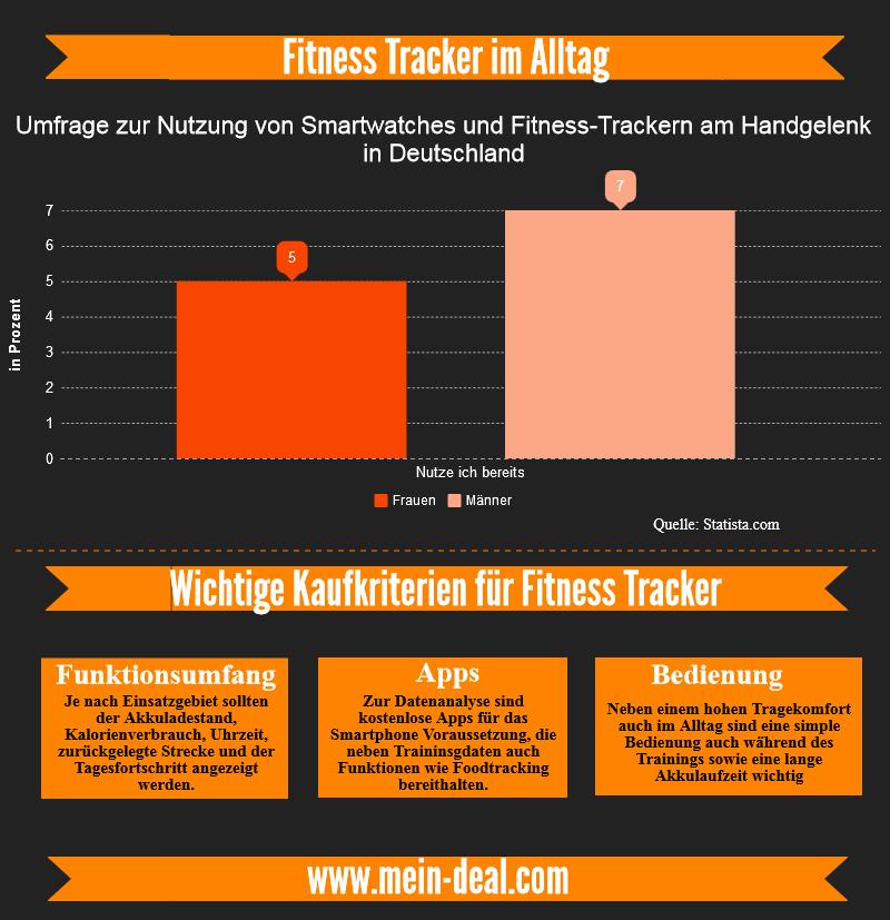 infografik der beste fitness tracker Der beste Fitness Tracker