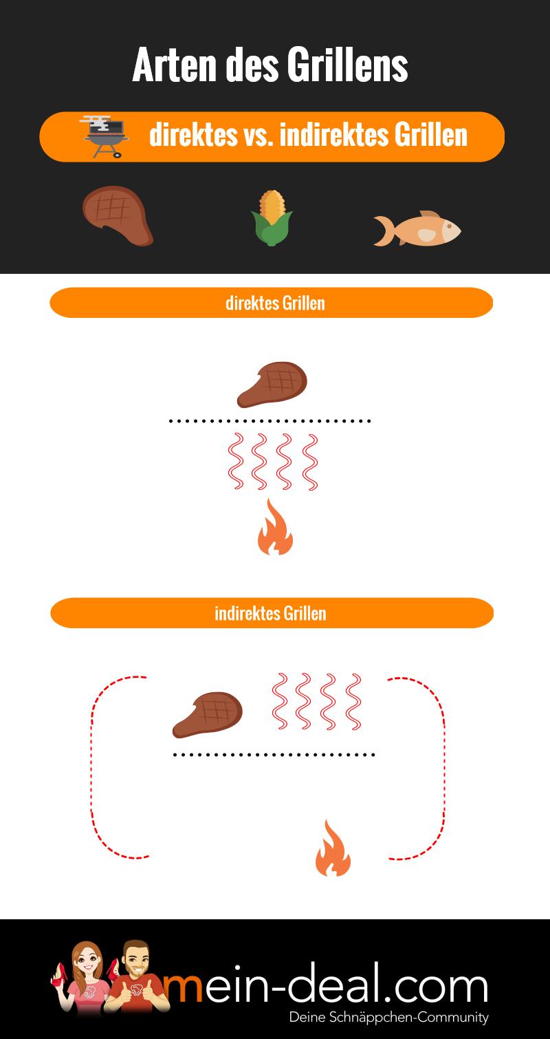 infografik direktes vs indirektes grillen Grill – der große Grill Ratgeber
