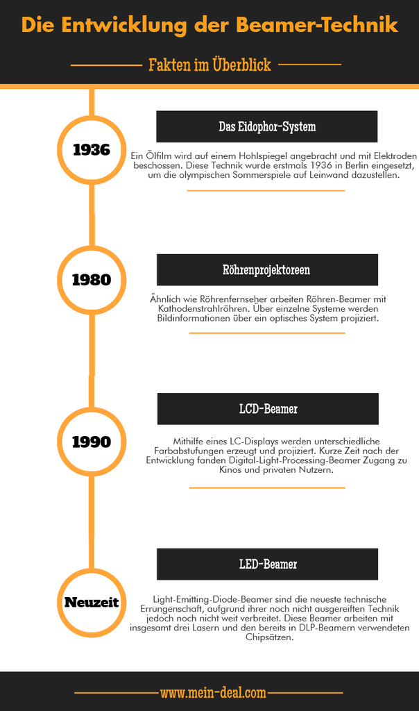 infografik geschichte der beamer technik 604x1024 Ratgeber: Der beste Beamer