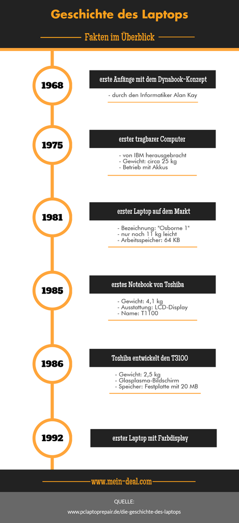 infografik geschichte des laptops 469x1024 Den richtigen Laptop finden