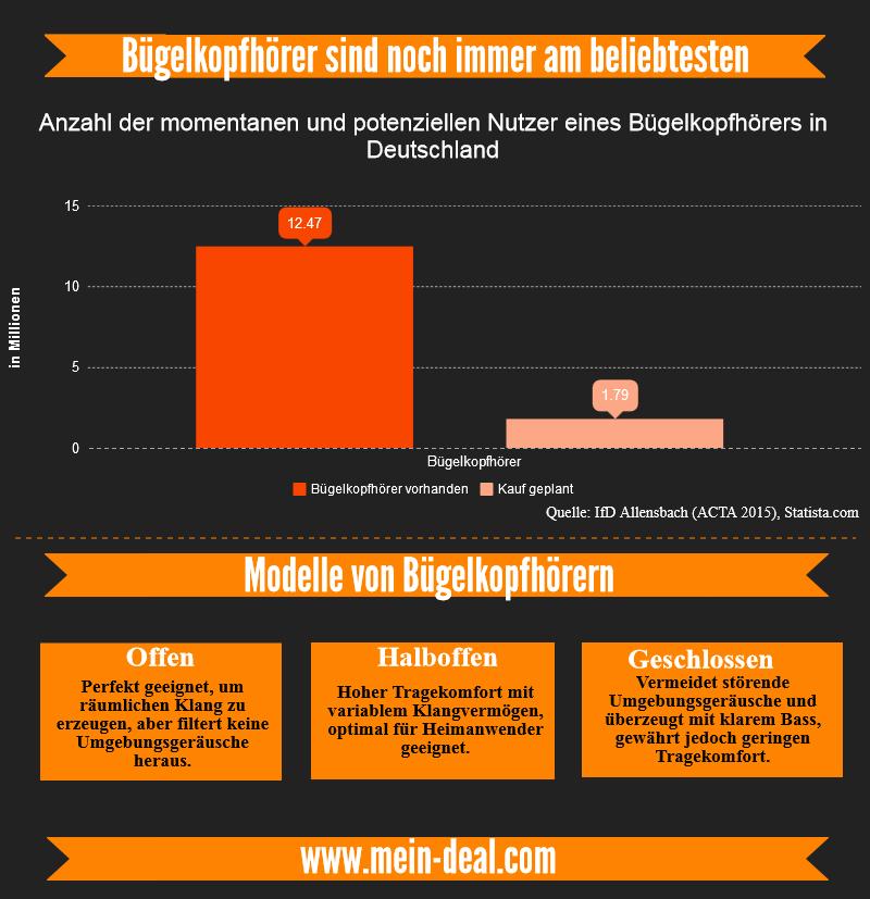 infografik kopfhorer kaufen Ratgeber: Welche Kopfhörer sollte ich kaufen?