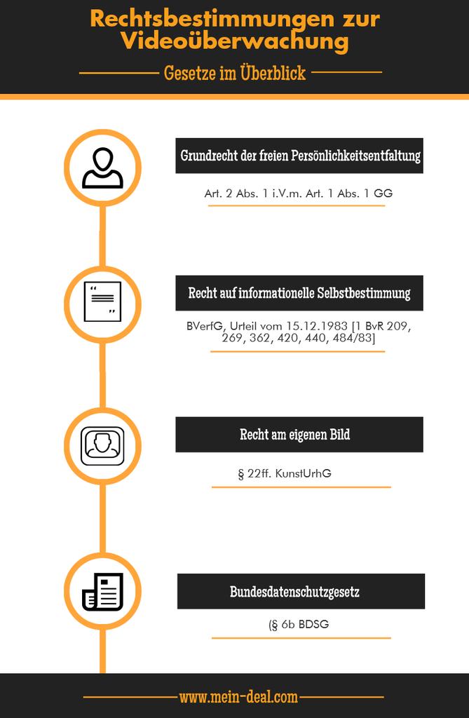 infografik rechtsbestimmungen zur videouberwachung 669x1024 HD Überwachungskamera Sets für den Außenbereich unter 100 Euro   Ratgeber