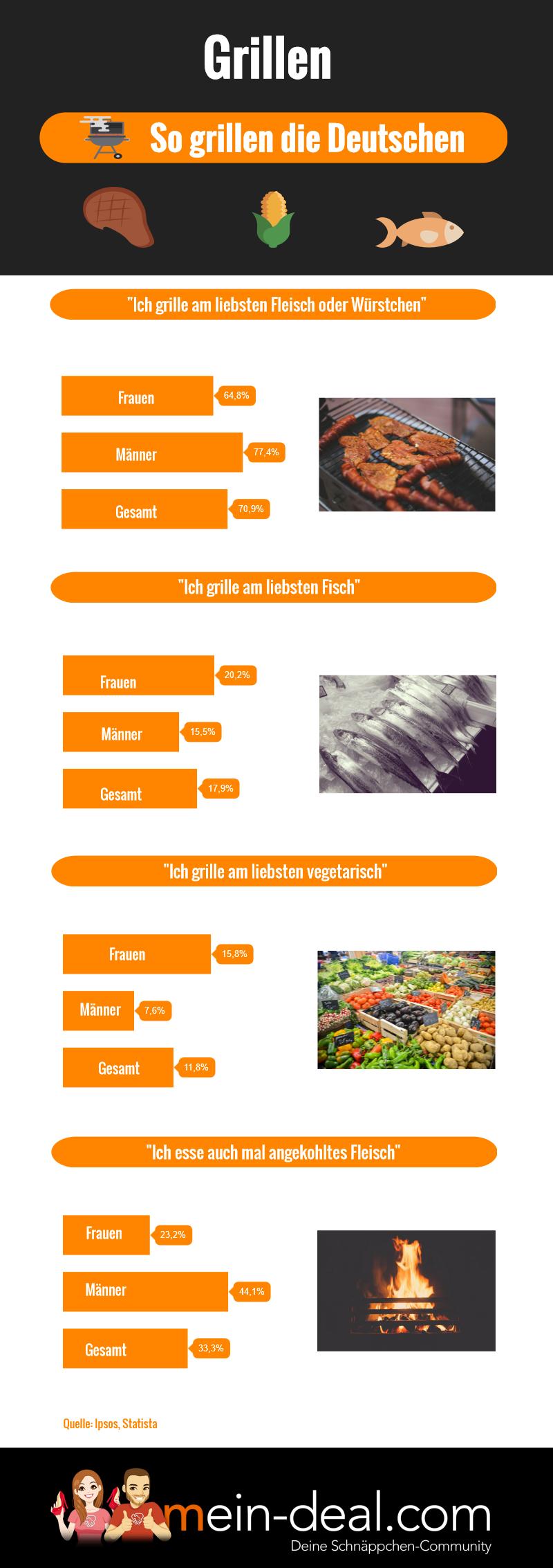 infografik so grillen die deutschen Grill – der große Grill Ratgeber
