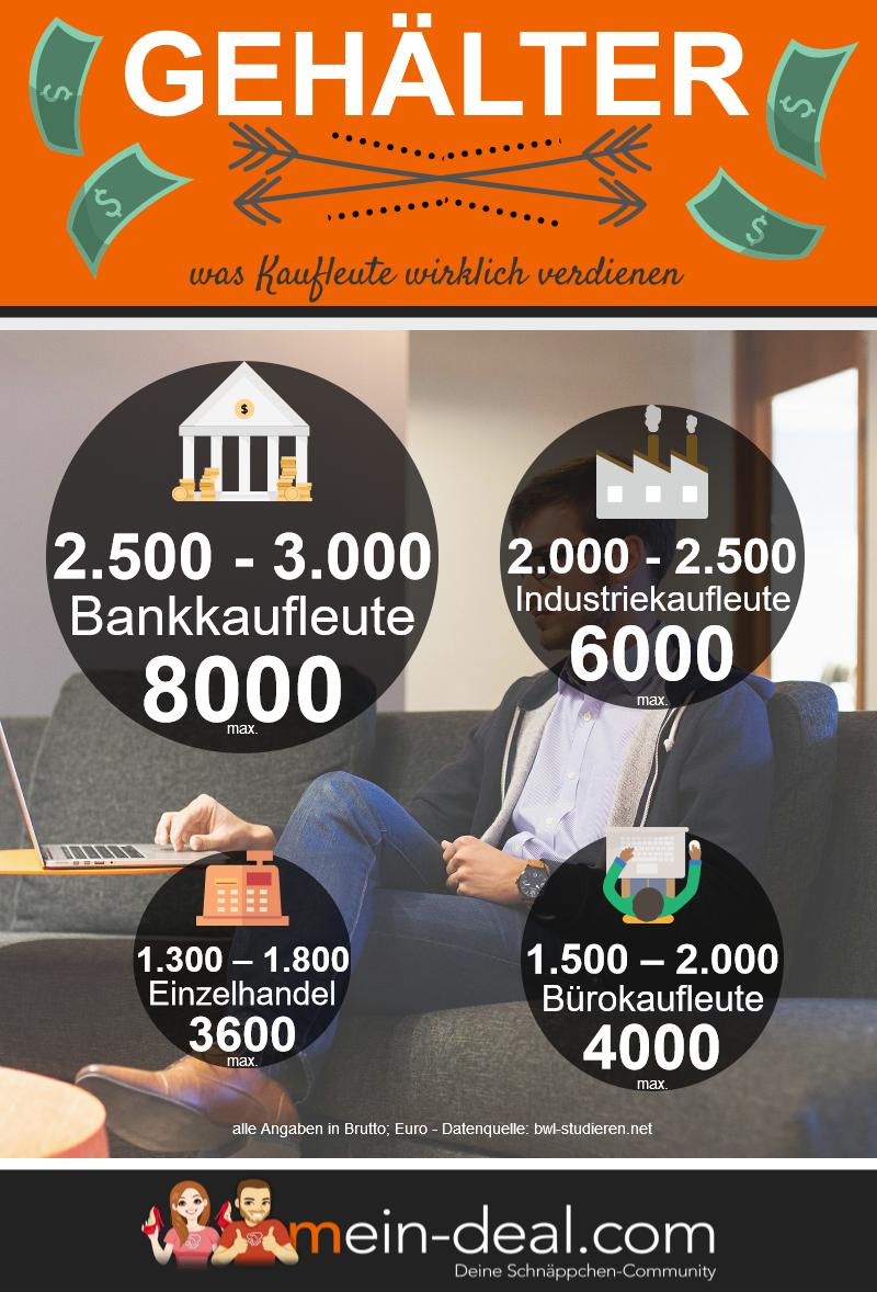 Infografik Gehaelter Kaufmännische Berufe: Der etwas andere Leitfaden