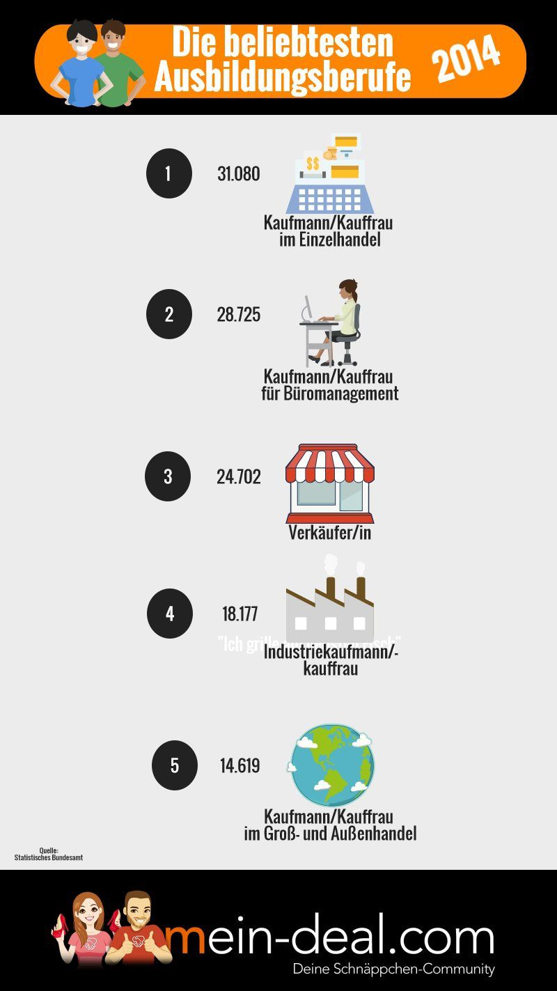 Infografik zum kaufmaenischen Beruf Kaufmännische Berufe: Der etwas andere Leitfaden