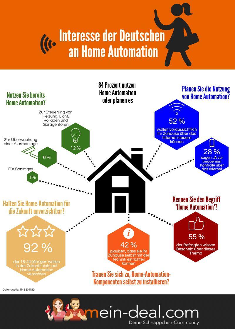 mein deal Smart Home Der große Smart Home Ratgeber