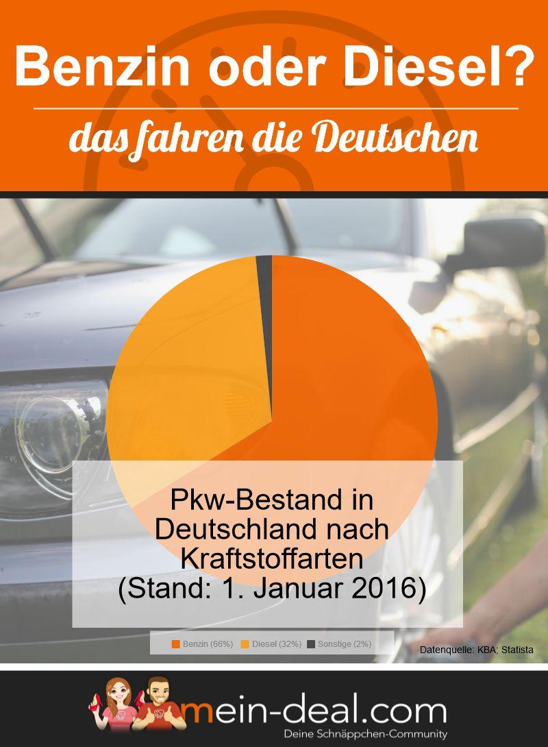 Der Benzinmotor ist in Deutschland erfolgreicher als der Dieselmotor So sparst du richtig beim Autokauf – der große Ratgeber zum Thema Autokauf