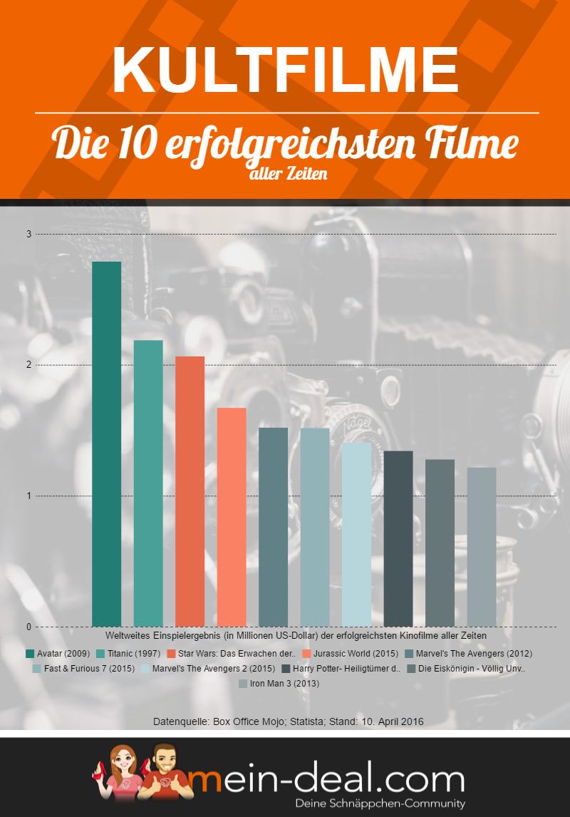 Kultfilme Infografik Kaufberatung: Die besten Kultfilme und Serien