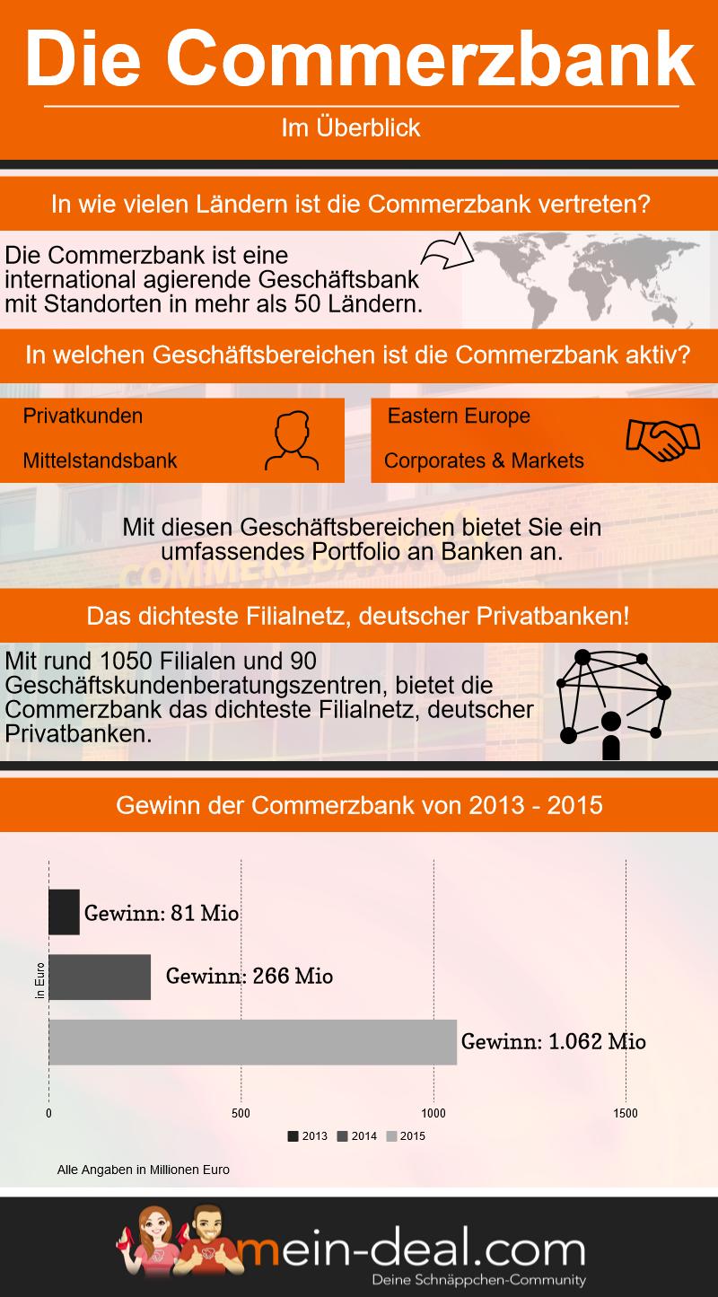 Infografik Commerzbank Commerzbanking   Online Banking bei der Commerzbank