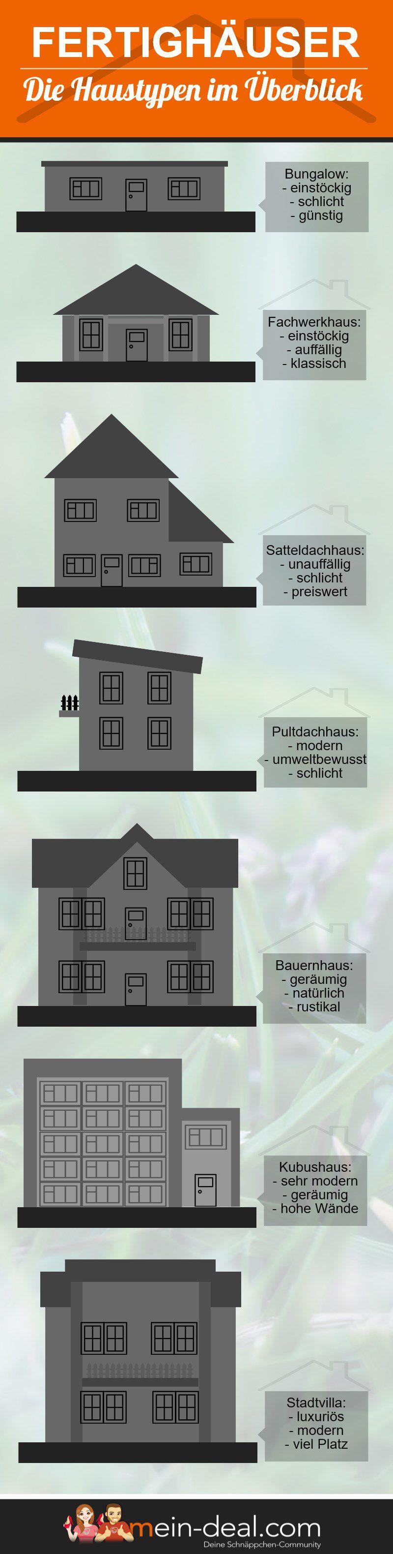 Infografik Haustypen im Überblick Fertighäuser – was steckt dahinter? Der große Ratgeber